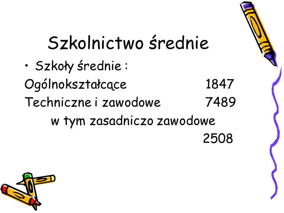 Szkolnictwo średnie Szkoły średnie : Ogólnokształcące 1847 Techniczne i zawodowe 7489 w tym zasadniczo zawodowe 2508