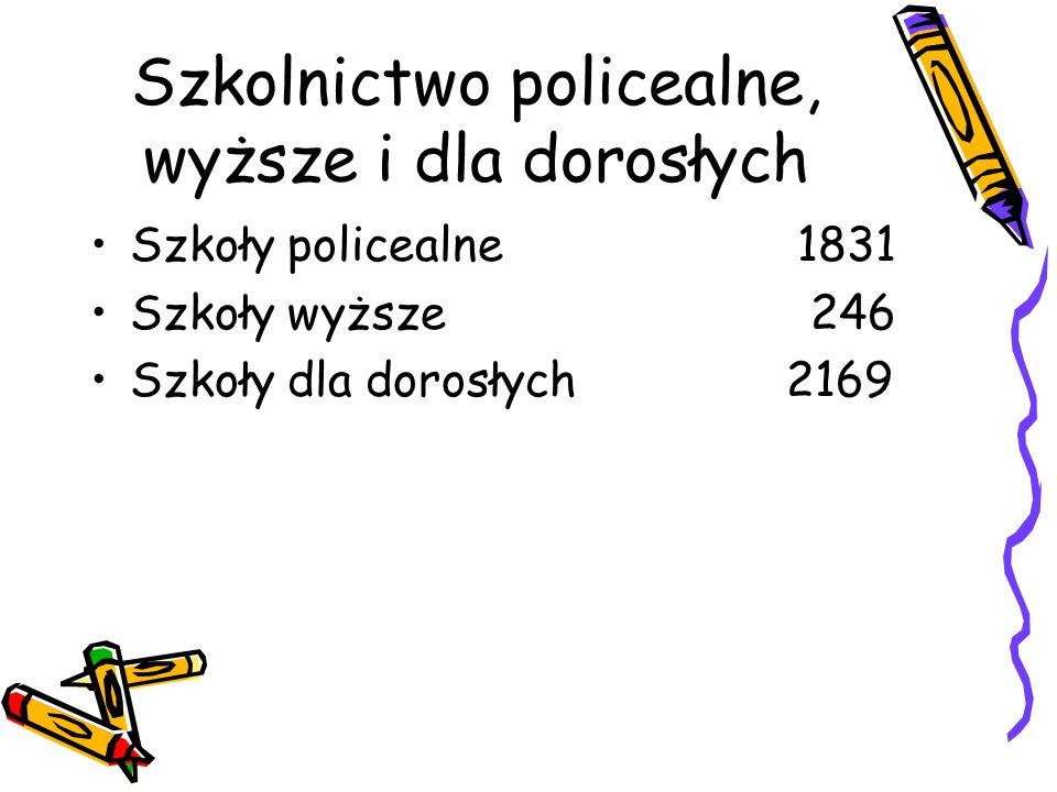 Szkolnictwo policealne, wyższe i dla dorosłych Szkoły policealne 1831 Szkoły wyższe 246 Szkoły dla dorosłych 2169