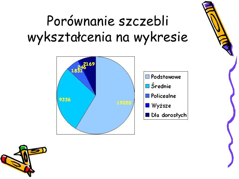 Porównanie szczebli wykształcenia na wykresie