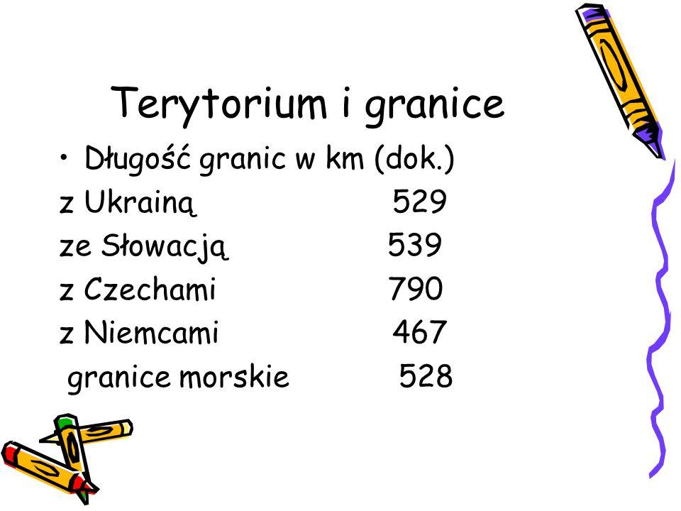 Terytorium i granice Długość granic w km (dok.) z Ukrainą 529 ze Słowacją 539 z Czechami 790 z Niemcami 467 granice morskie 528
