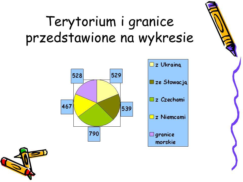 Terytorium i granice przedstawione na wykresie