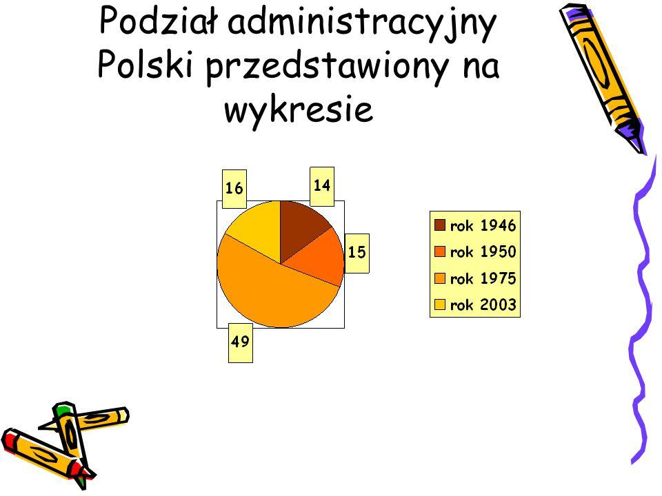 Podział administracyjny Polski przedstawiony na wykresie