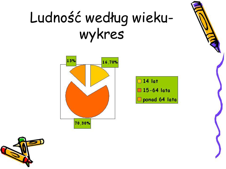 Największe rzeki Polski Wisła 1 048 Odra 854 Warta 808 Bug 772 Narew 484 San 443