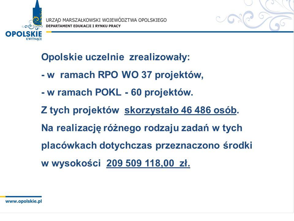 Opolskie uczelnie zrealizowały: - w ramach RPO WO 37 projektów, - w ramach POKL - 60 projektów.