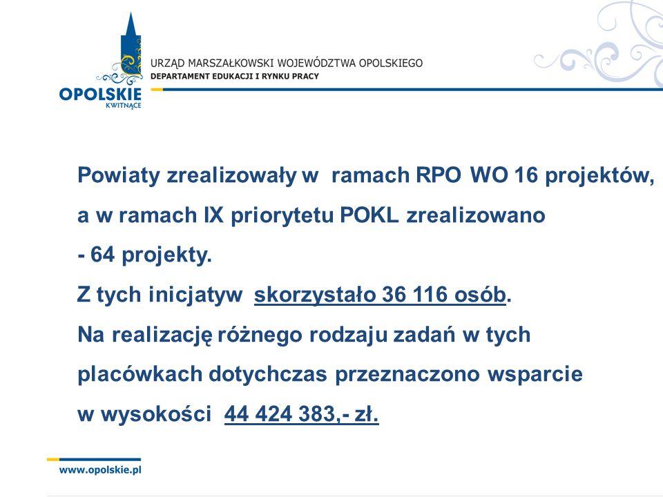 Powiaty zrealizowały w ramach RPO WO 16 projektów, a w ramach IX priorytetu POKL zrealizowano - 64 projekty.