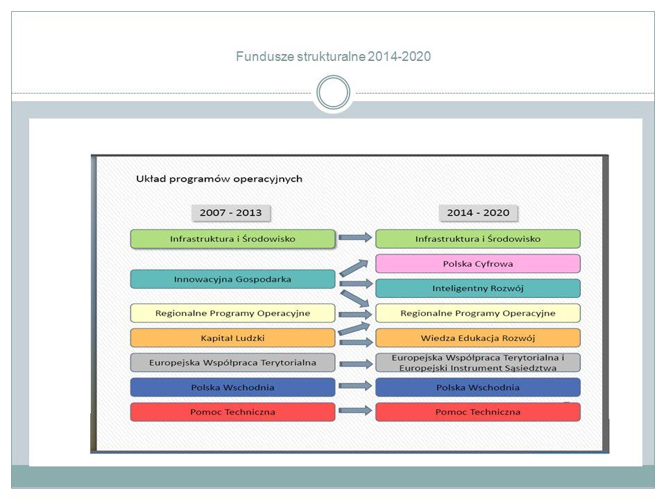 Fundusze strukturalne 2014-2020