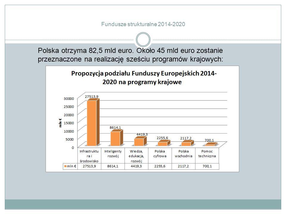 Polska otrzyma 82,5 mld euro. Około 45 mld euro zostanie przeznaczone na realizację sześciu programów krajowych: