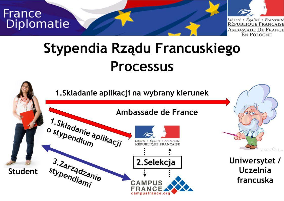 Stypendia Rządu Francuskiego Processus Student Uniwersytet / Uczelnia francuska 1.Składanie aplikacji na wybrany kierunek 2.Selekcja Ambassade de Fran