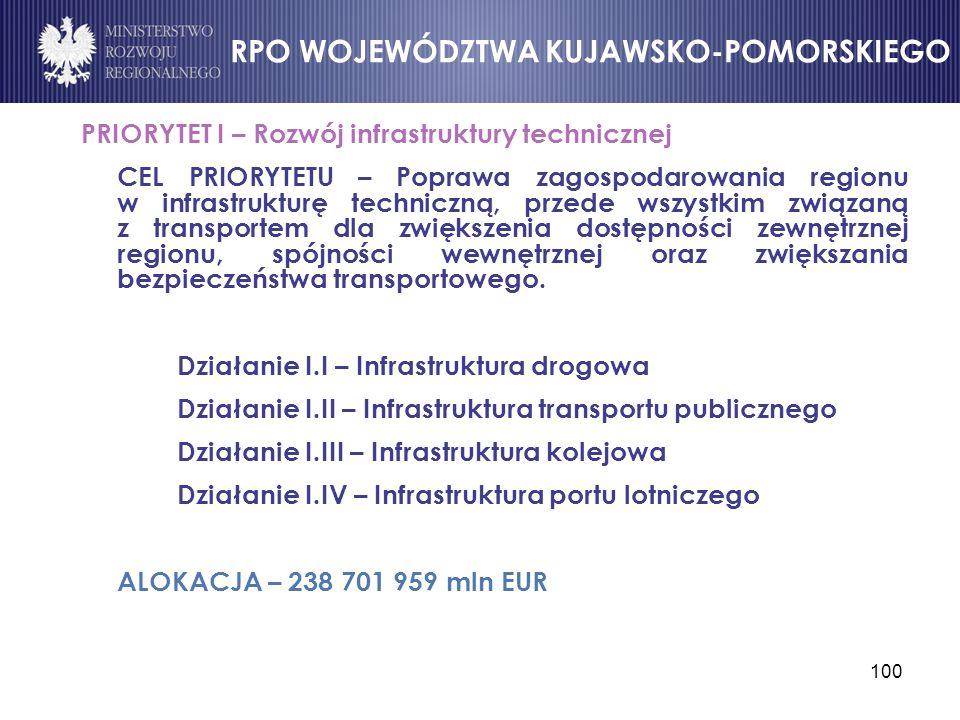 100 PRIORYTET I – Rozwój infrastruktury technicznej CEL PRIORYTETU – Poprawa zagospodarowania regionu w infrastrukturę techniczną, przede wszystkim zw
