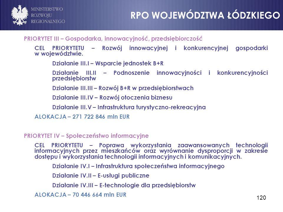 120 PRIORYTET III – Gospodarka, innowacyjność, przedsiębiorczość CEL PRIORYTETU – Rozwój innowacyjnej i konkurencyjnej gospodarki w województwie. Dzia