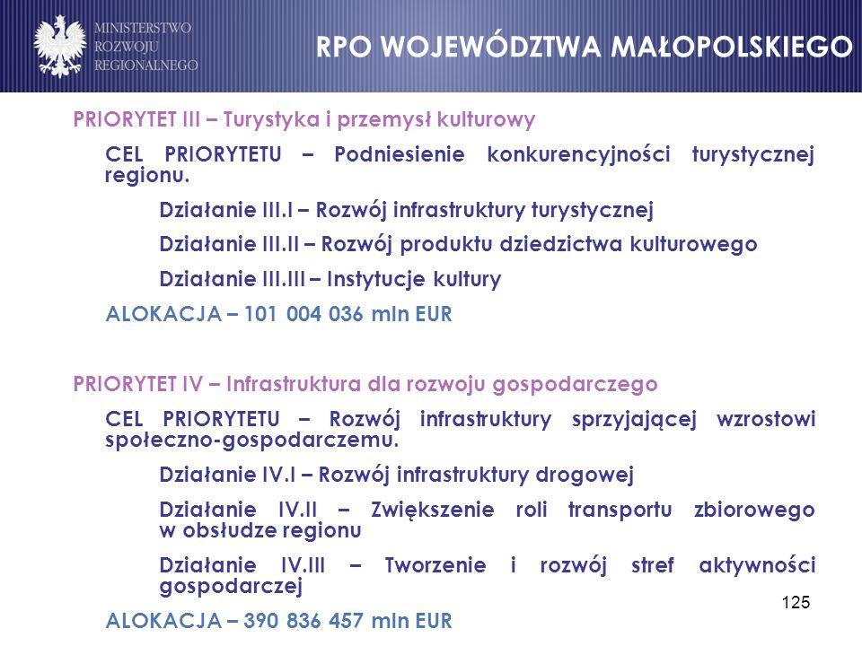 125 PRIORYTET III – Turystyka i przemysł kulturowy CEL PRIORYTETU – Podniesienie konkurencyjności turystycznej regionu. Działanie III.I – Rozwój infra