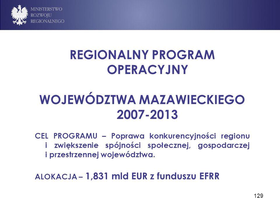 129 REGIONALNY PROGRAM OPERACYJNY WOJEWÓDZTWA MAZAWIECKIEGO 2007-2013 CEL PROGRAMU – Poprawa konkurencyjności regionu i zwiększenie spójności społeczn