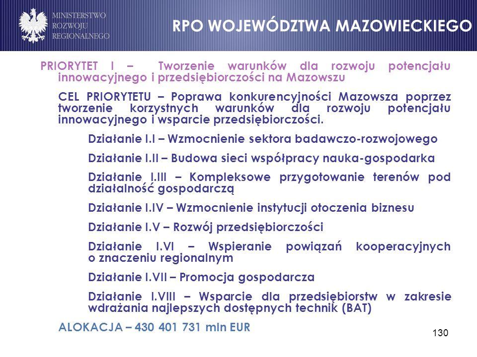 130 PRIORYTET I – Tworzenie warunków dla rozwoju potencjału innowacyjnego i przedsiębiorczości na Mazowszu CEL PRIORYTETU – Poprawa konkurencyjności M