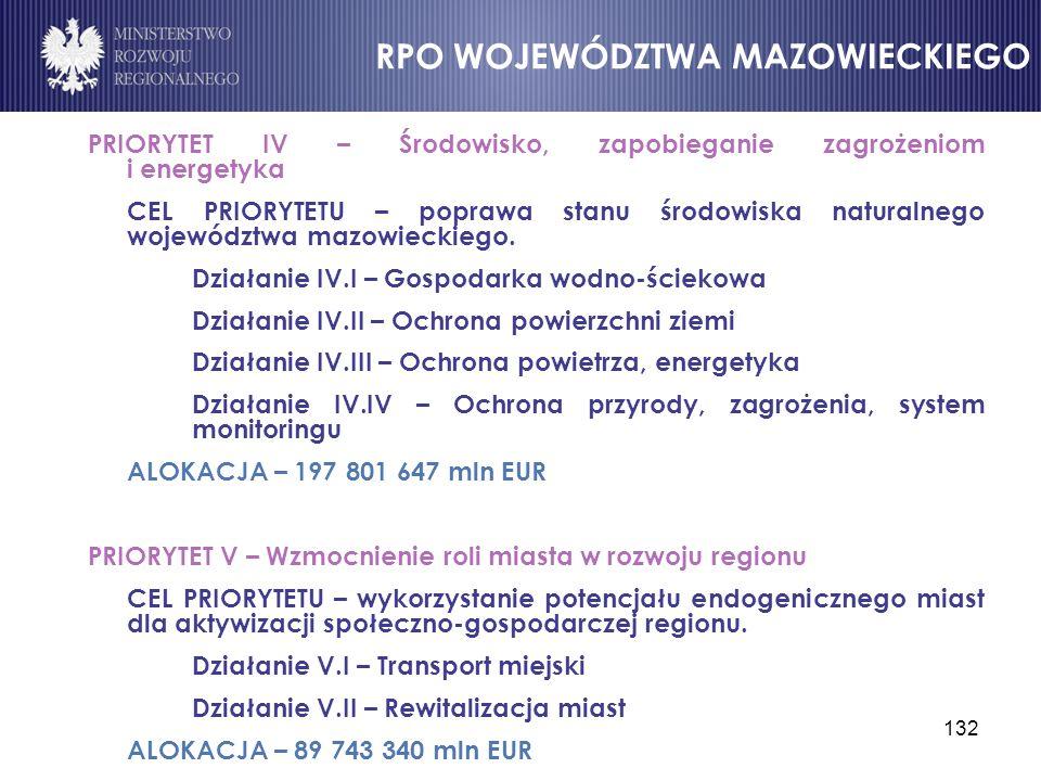 132 PRIORYTET IV – Środowisko, zapobieganie zagrożeniom i energetyka CEL PRIORYTETU – poprawa stanu środowiska naturalnego województwa mazowieckiego.