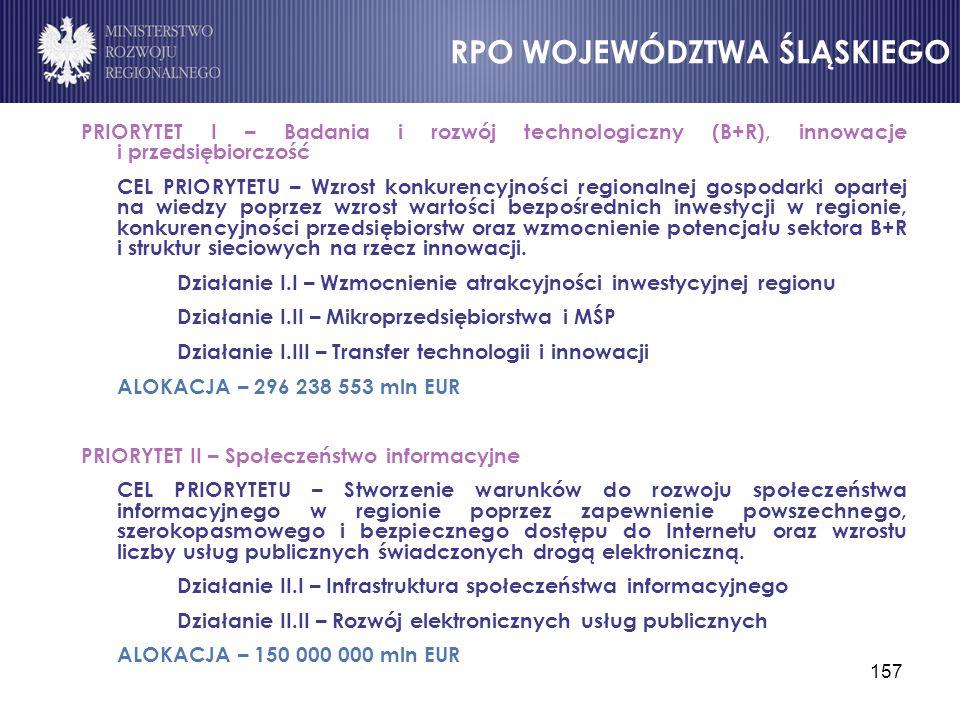 157 PRIORYTET I – Badania i rozwój technologiczny (B+R), innowacje i przedsiębiorczość CEL PRIORYTETU – Wzrost konkurencyjności regionalnej gospodarki