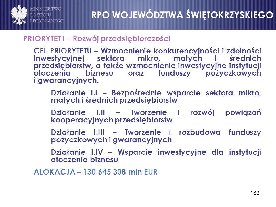 163 PRIORYTET I – Rozwój przedsiębiorczości CEL PRIORYTETU – Wzmocnienie konkurencyjności i zdolności inwestycyjnej sektora mikro, małych i średnich p