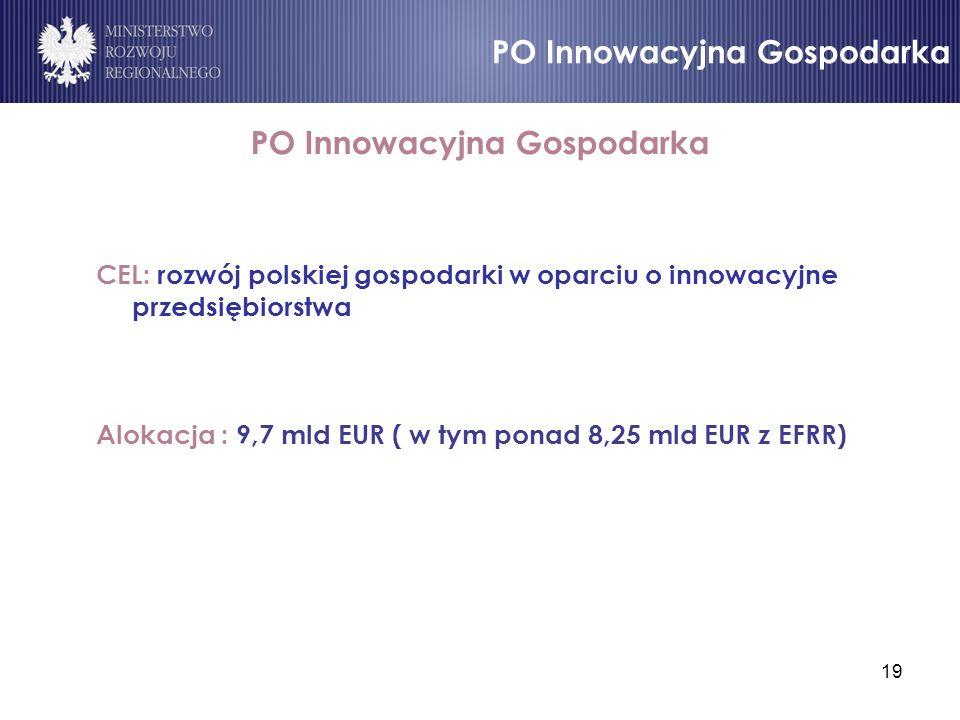 19 PO Innowacyjna Gospodarka CEL: rozwój polskiej gospodarki w oparciu o innowacyjne przedsiębiorstwa Alokacja : 9,7 mld EUR ( w tym ponad 8,25 mld EU