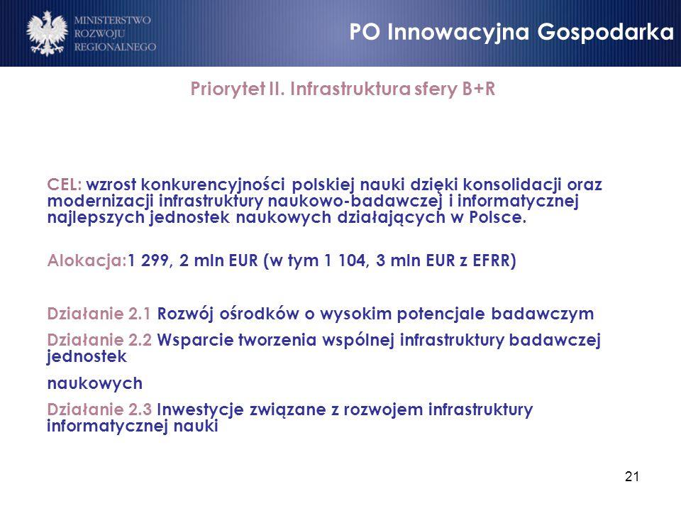 21 Priorytet II. Infrastruktura sfery B+R CEL: wzrost konkurencyjności polskiej nauki dzięki konsolidacji oraz modernizacji infrastruktury naukowo-bad