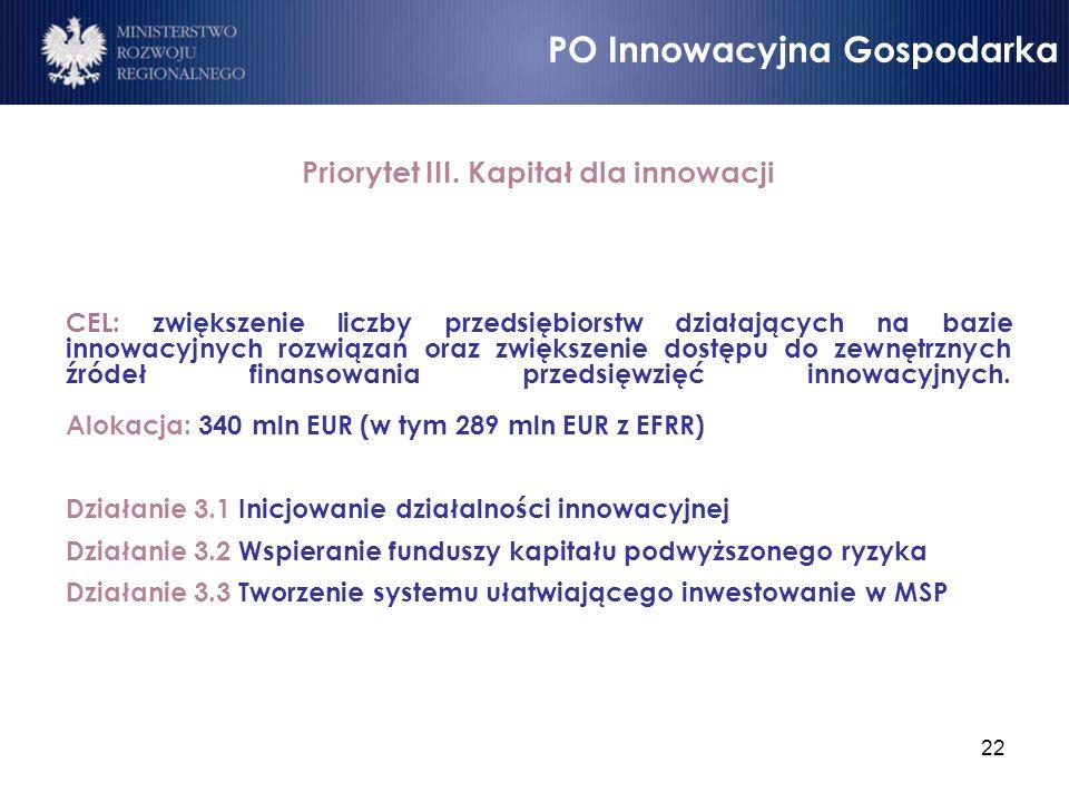 22 Priorytet III. Kapitał dla innowacji CEL: zwiększenie liczby przedsiębiorstw działających na bazie innowacyjnych rozwiązań oraz zwiększenie dostępu