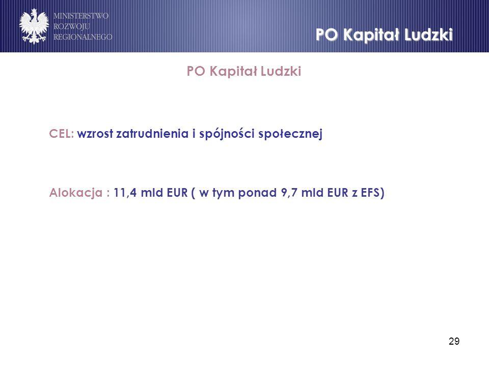 29 PO Kapitał Ludzki CEL: wzrost zatrudnienia i spójności społecznej Alokacja : 11,4 mld EUR ( w tym ponad 9,7 mld EUR z EFS) PO Kapitał Ludzki