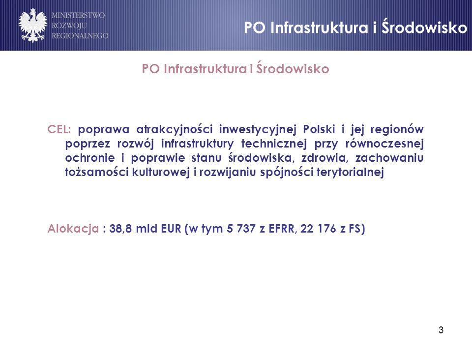 3 PO Infrastruktura i Środowisko CEL: poprawa atrakcyjności inwestycyjnej Polski i jej regionów poprzez rozwój infrastruktury technicznej przy równocz