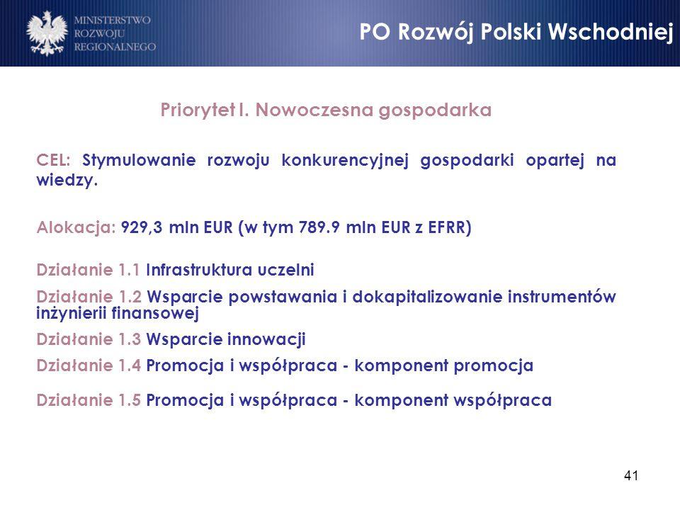 41 Priorytet I. Nowoczesna gospodarka CEL: Stymulowanie rozwoju konkurencyjnej gospodarki opartej na wiedzy. Alokacja: 929,3 mln EUR (w tym 789.9 mln