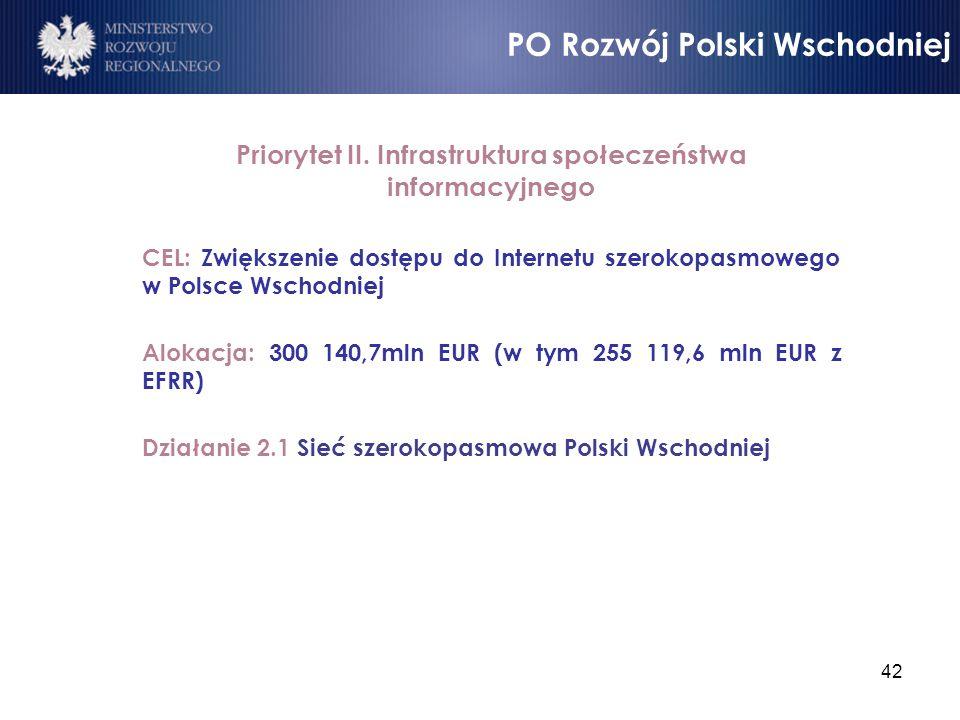 42 Priorytet II. Infrastruktura społeczeństwa informacyjnego CEL: Zwiększenie dostępu do Internetu szerokopasmowego w Polsce Wschodniej Alokacja: 300