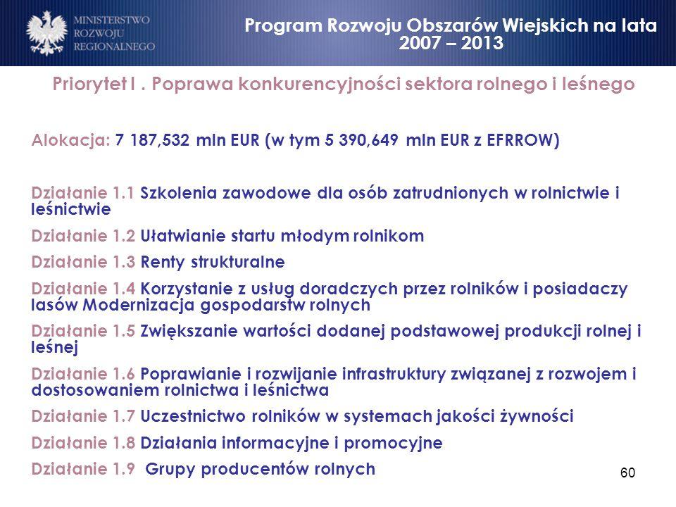 60 Priorytet I. Poprawa konkurencyjności sektora rolnego i leśnego Alokacja: 7 187,532 mln EUR (w tym 5 390,649 mln EUR z EFRROW) Działanie 1.1 Szkole