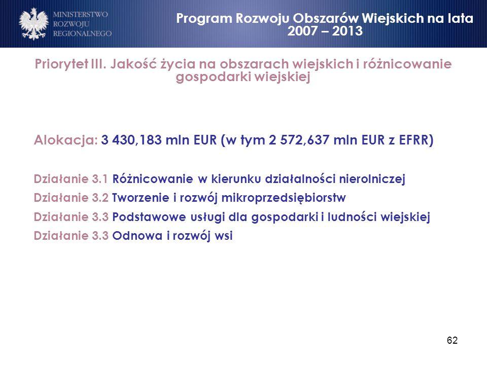 62 Priorytet III. Jakość życia na obszarach wiejskich i różnicowanie gospodarki wiejskiej Alokacja: 3 430,183 mln EUR (w tym 2 572,637 mln EUR z EFRR)