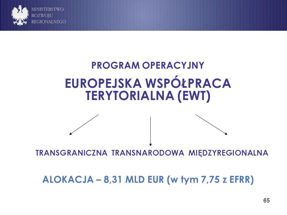 65 PROGRAM OPERACYJNY EUROPEJSKA WSPÓŁPRACA TERYTORIALNA (EWT) TRANSGRANICZNA TRANSNARODOWA MIĘDZYREGIONALNA ALOKACJA – 8,31 MLD EUR (w tym 7,75 z EFR
