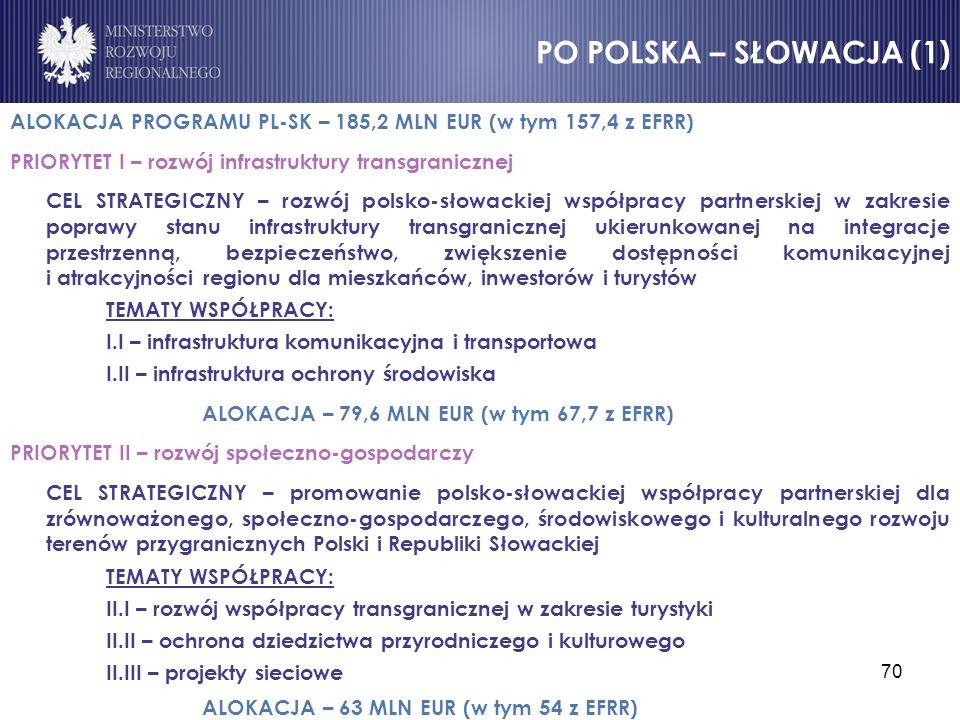 70 ALOKACJA PROGRAMU PL-SK – 185,2 MLN EUR (w tym 157,4 z EFRR) PRIORYTET I – rozwój infrastruktury transgranicznej CEL STRATEGICZNY – rozwój polsko-s