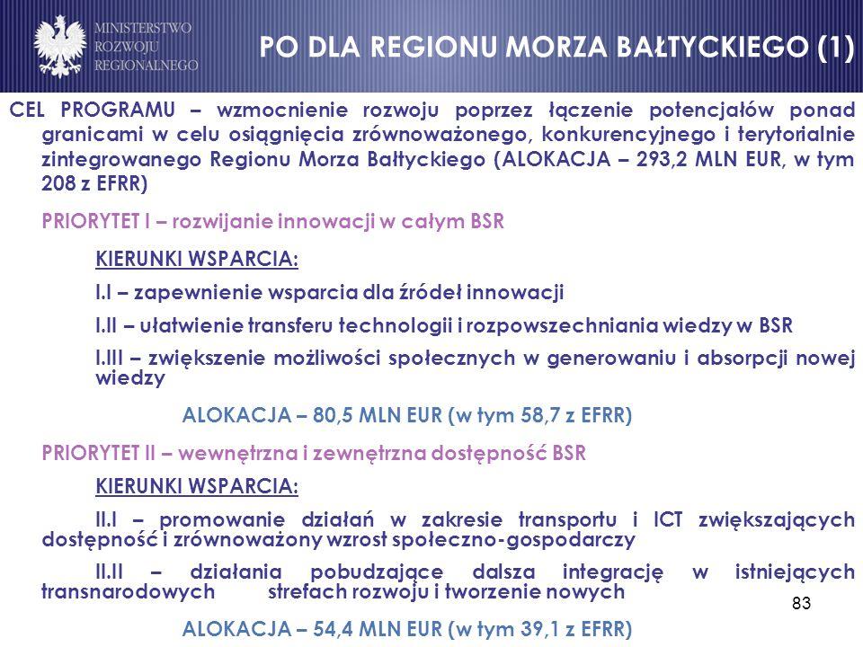 83 CEL PROGRAMU – wzmocnienie rozwoju poprzez łączenie potencjałów ponad granicami w celu osiągnięcia zrównoważonego, konkurencyjnego i terytorialnie