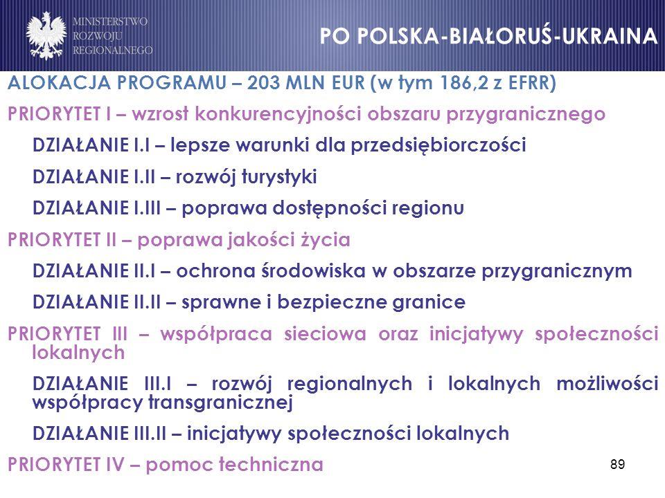 89 ALOKACJA PROGRAMU – 203 MLN EUR (w tym 186,2 z EFRR) PRIORYTET I – wzrost konkurencyjności obszaru przygranicznego DZIAŁANIE I.I – lepsze warunki d