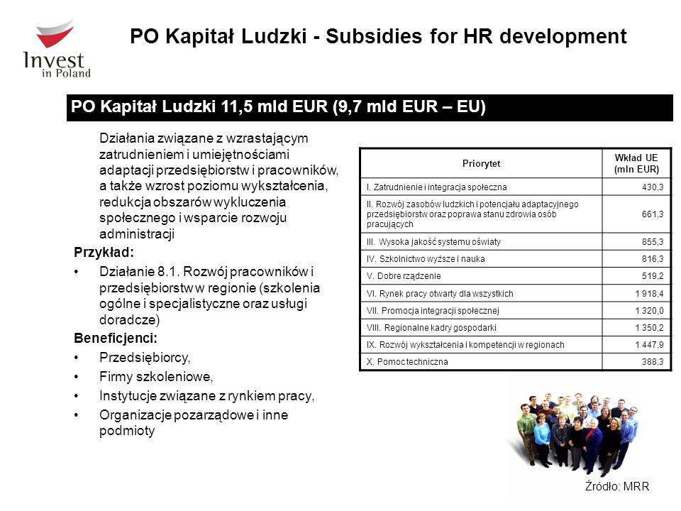 Działania związane z wzrastającym zatrudnieniem i umiejętnościami adaptacji przedsiębiorstw i pracowników, a także wzrost poziomu wykształcenia, redukcja obszarów wykluczenia społecznego i wsparcie rozwoju administracji Przykład: Działanie 8.1.