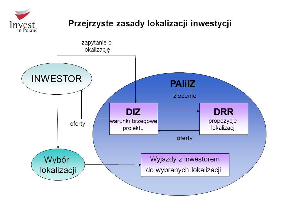 Przejrzyste zasady lokalizacji inwestycji INWESTOR PAIiIZ DIZ warunki brzegowe projektu DRR propozycje lokalizacji zlecenie oferty Wybór lokalizacji Wyjazdy z inwestorem do wybranych lokalizacji zapytanie o lokalizację