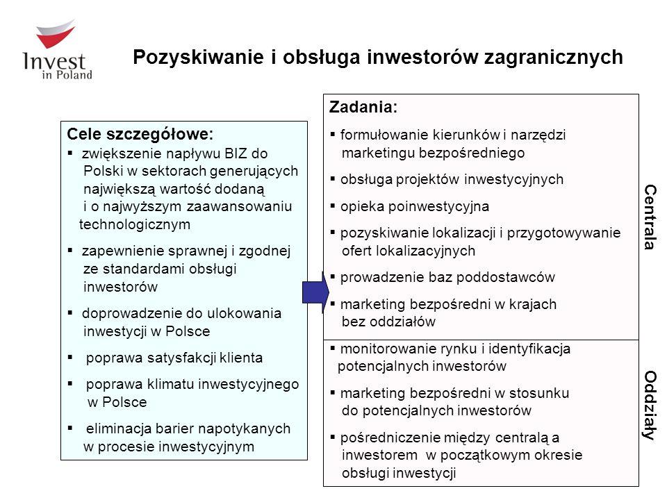Pozyskiwanie i obsługa inwestorów zagranicznych Cele szczegółowe:  zwiększenie napływu BIZ do Polski w sektorach generujących największą wartość dodaną i o najwyższym zaawansowaniu technologicznym  zapewnienie sprawnej i zgodnej ze standardami obsługi inwestorów  doprowadzenie do ulokowania inwestycji w Polsce  poprawa satysfakcji klienta  poprawa klimatu inwestycyjnego w Polsce  eliminacja barier napotykanych w procesie inwestycyjnym Zadania:  formułowanie kierunków i narzędzi marketingu bezpośredniego  obsługa projektów inwestycyjnych  opieka poinwestycyjna  pozyskiwanie lokalizacji i przygotowywanie ofert lokalizacyjnych  prowadzenie baz poddostawców  marketing bezpośredni w krajach bez oddziałów  monitorowanie rynku i identyfikacja potencjalnych inwestorów  marketing bezpośredni w stosunku do potencjalnych inwestorów  pośredniczenie między centralą a inwestorem w początkowym okresie obsługi inwestycji Oddziały Centrala