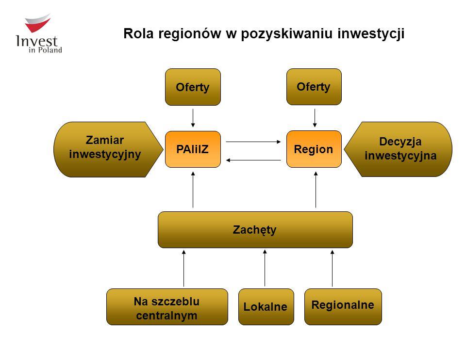 Rola regionów w pozyskiwaniu inwestycji PAIiIZRegionOferty ZachętyLokalne Na szczeblu centralnym Regionalne Zamiar inwestycyjny Decyzja inwestycyjna