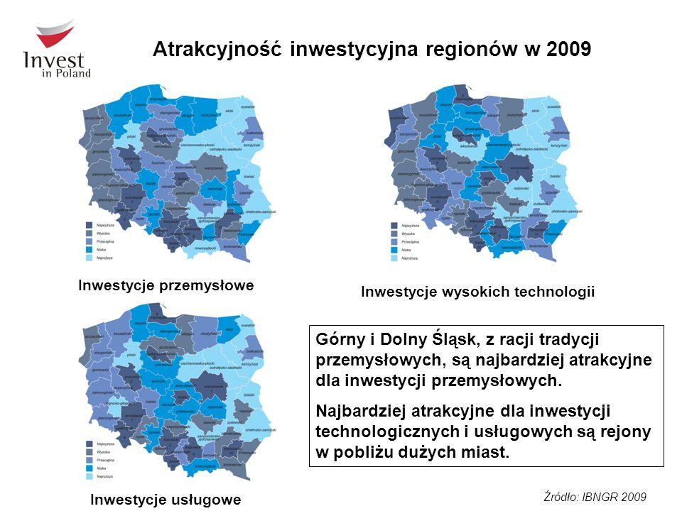 Źródło: IBNGR 2009 Atrakcyjność inwestycyjna regionów w 2009 Inwestycje przemysłowe Inwestycje usługowe Inwestycje wysokich technologii Górny i Dolny Śląsk, z racji tradycji przemysłowych, są najbardziej atrakcyjne dla inwestycji przemysłowych.