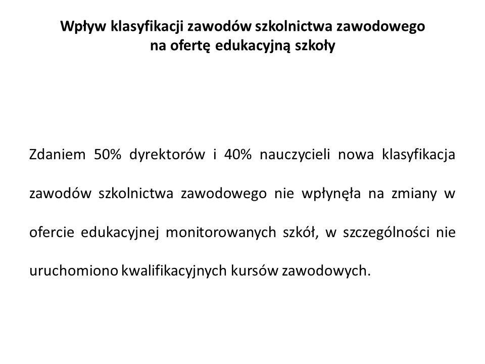 Wpływ klasyfikacji zawodów szkolnictwa zawodowego na ofertę edukacyjną szkoły Zdaniem 50% dyrektorów i 40% nauczycieli nowa klasyfikacja zawodów szkolnictwa zawodowego nie wpłynęła na zmiany w ofercie edukacyjnej monitorowanych szkół, w szczególności nie uruchomiono kwalifikacyjnych kursów zawodowych.