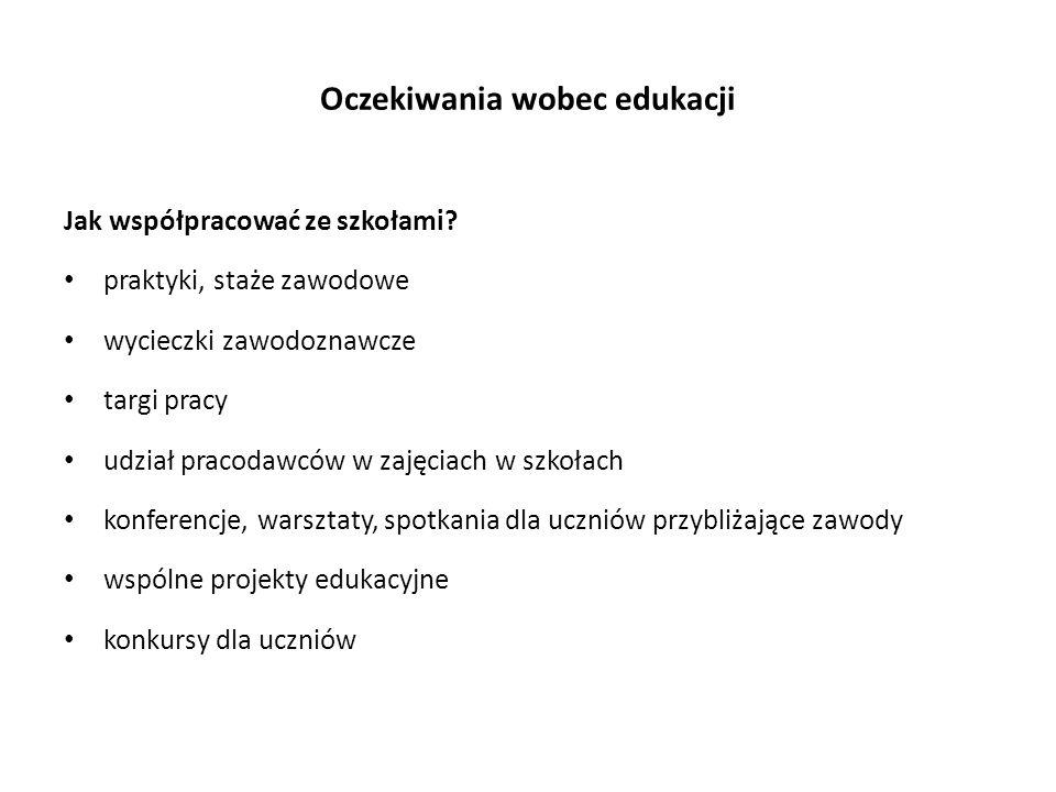 Oczekiwania wobec edukacji Jak współpracować ze szkołami.