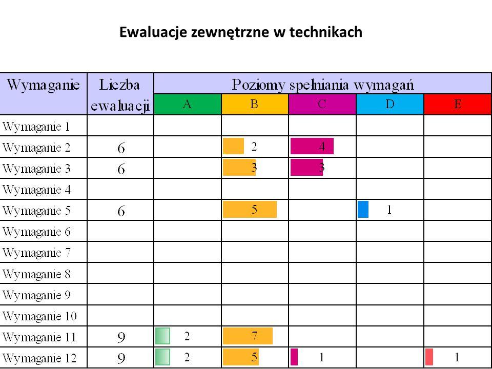 Ewaluacje zewnętrzne w technikach 49