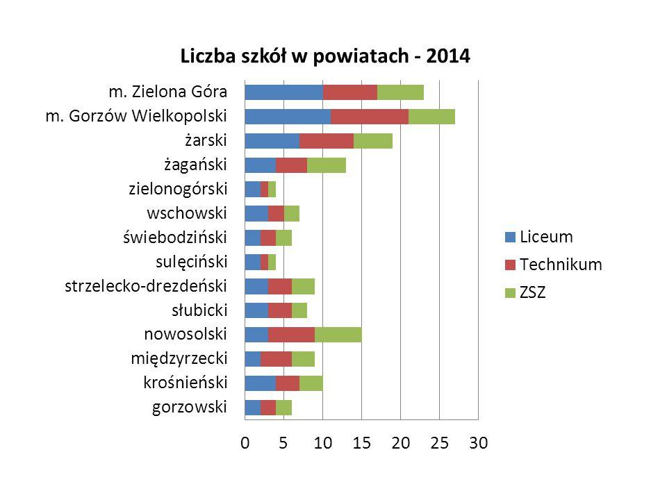 Stan szkolnictwa zawodowego w Polsce. Raport Warszawa 2013