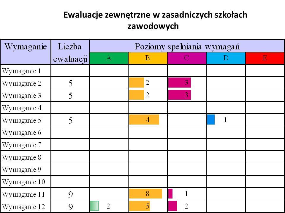 Ewaluacje zewnętrzne w zasadniczych szkołach zawodowych 52