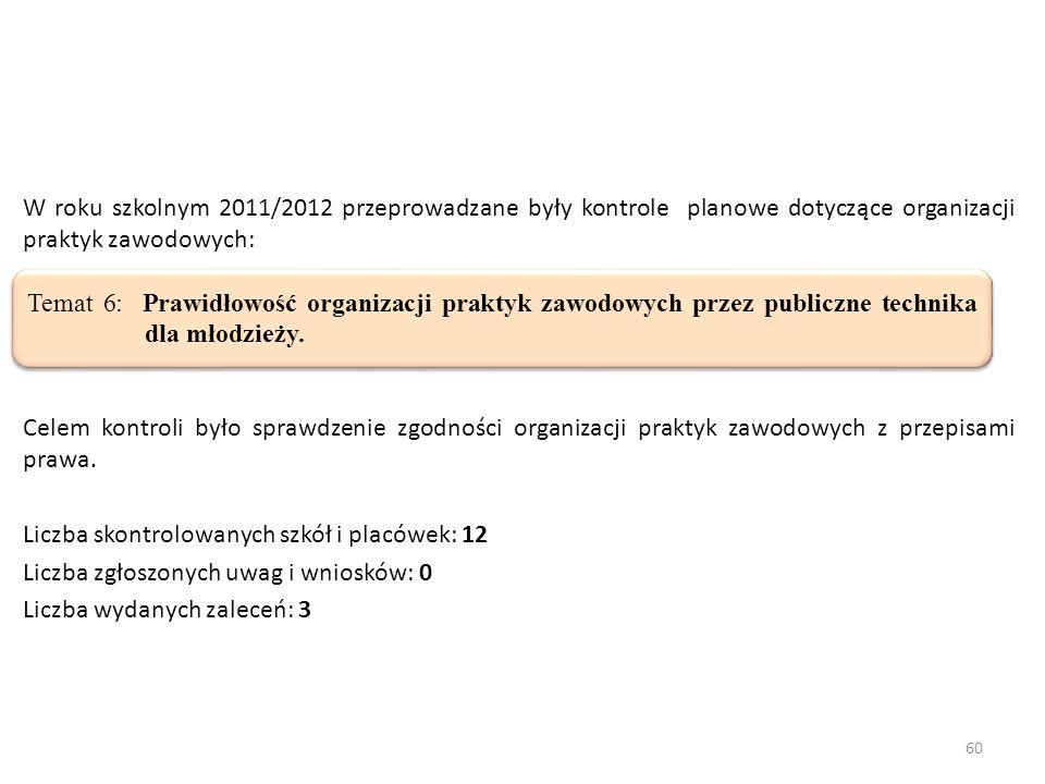 60 W roku szkolnym 2011/2012 przeprowadzane były kontrole planowe dotyczące organizacji praktyk zawodowych: Celem kontroli było sprawdzenie zgodności organizacji praktyk zawodowych z przepisami prawa.