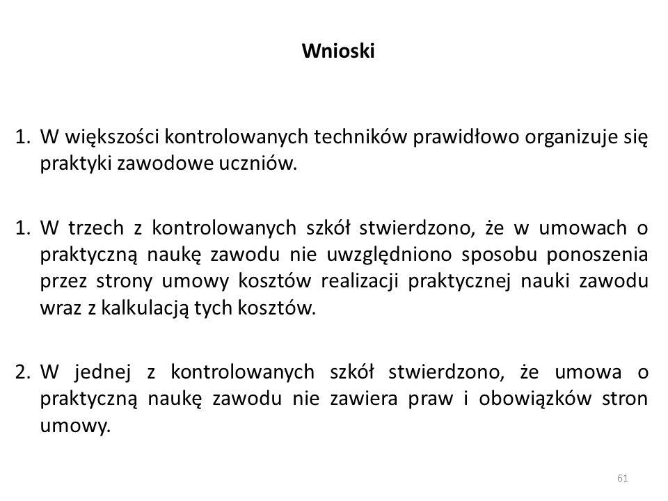 Wnioski 61 1.W większości kontrolowanych techników prawidłowo organizuje się praktyki zawodowe uczniów.