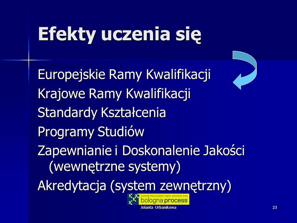 Jolanta Urbanikowa23 Efekty uczenia się Europejskie Ramy Kwalifikacji Krajowe Ramy Kwalifikacji Standardy Kształcenia Programy Studiów Zapewnianie i Doskonalenie Jakości (wewnętrzne systemy) Akredytacja (system zewnętrzny)