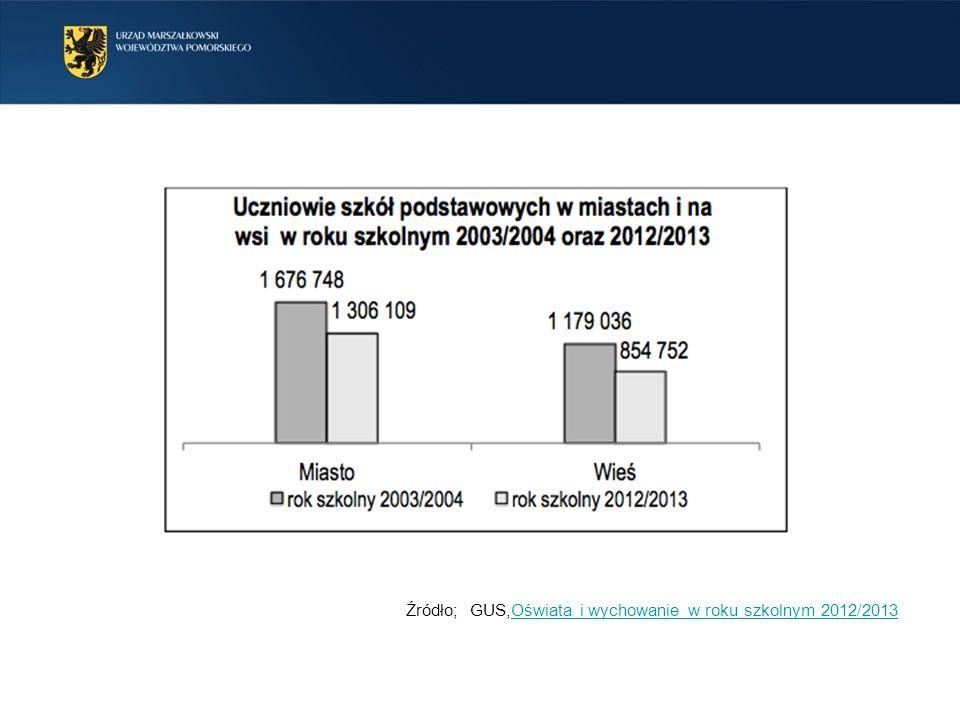 Źródło; GUS,Oświata i wychowanie w roku szkolnym 2012/2013Oświata i wychowanie w roku szkolnym 2012/2013