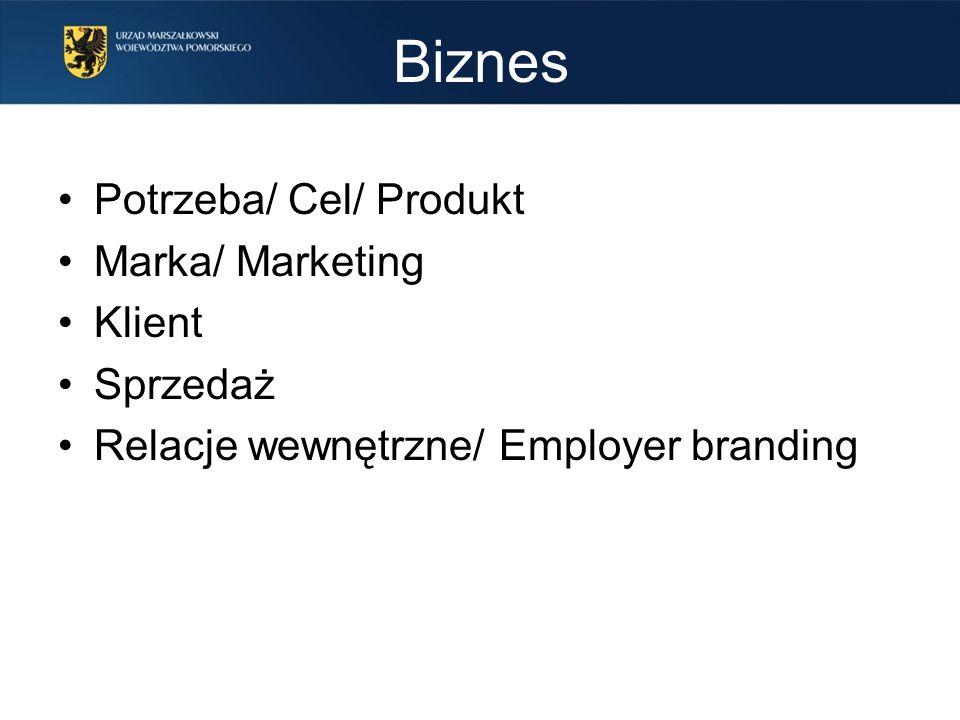 Biznes Potrzeba/ Cel/ Produkt Marka/ Marketing Klient Sprzedaż Relacje wewnętrzne/ Employer branding