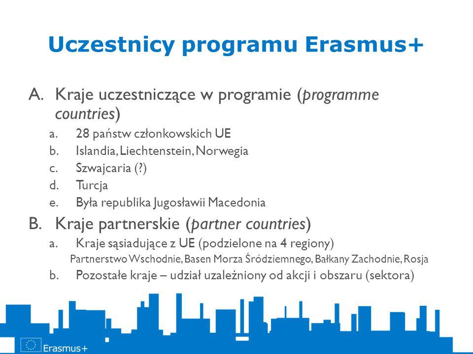 Uczestnicy programu Erasmus+ A.Kraje uczestniczące w programie (programme countries) a.28 państw członkowskich UE b.Islandia, Liechtenstein, Norwegia c.Szwajcaria ( ) d.Turcja e.Była republika Jugosławii Macedonia B.Kraje partnerskie (partner countries) a.Kraje sąsiadujące z UE (podzielone na 4 regiony) Partnerstwo Wschodnie, Basen Morza Śródziemnego, Bałkany Zachodnie, Rosja b.Pozostałe kraje – udział uzależniony od akcji i obszaru (sektora)