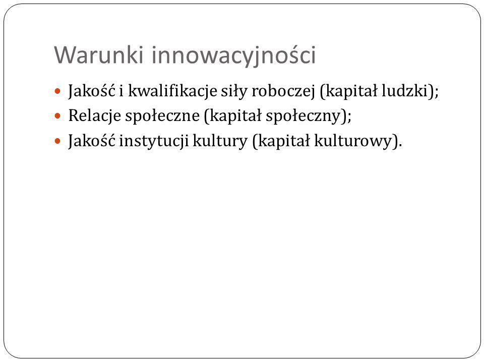 Warunki innowacyjności Jakość i kwalifikacje siły roboczej (kapitał ludzki); Relacje społeczne (kapitał społeczny); Jakość instytucji kultury (kapitał